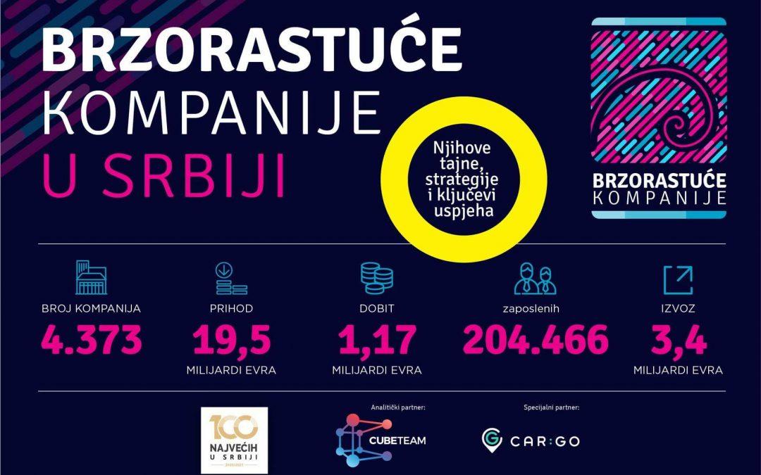 Prihod brzorastućih kompanija u Srbiji 19.5 milijardi, izvoz 3,4 milijarde evra